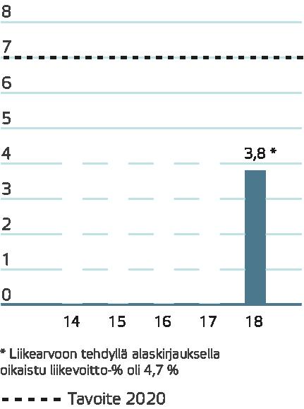 Asettamaansa 7 prosentin liikevoittotavoitteeseen Aspo pääsee ennen kaikkea panostamalla asiakaskumppanuuksien kehitystyöhön sekä korkeampi katteiseen tuote- ja palveluvalikoimaan.
