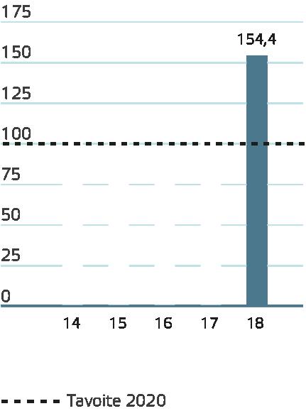 Aspo tavoittelee enintään 100 prosentin nettovelkaantumisastetta.