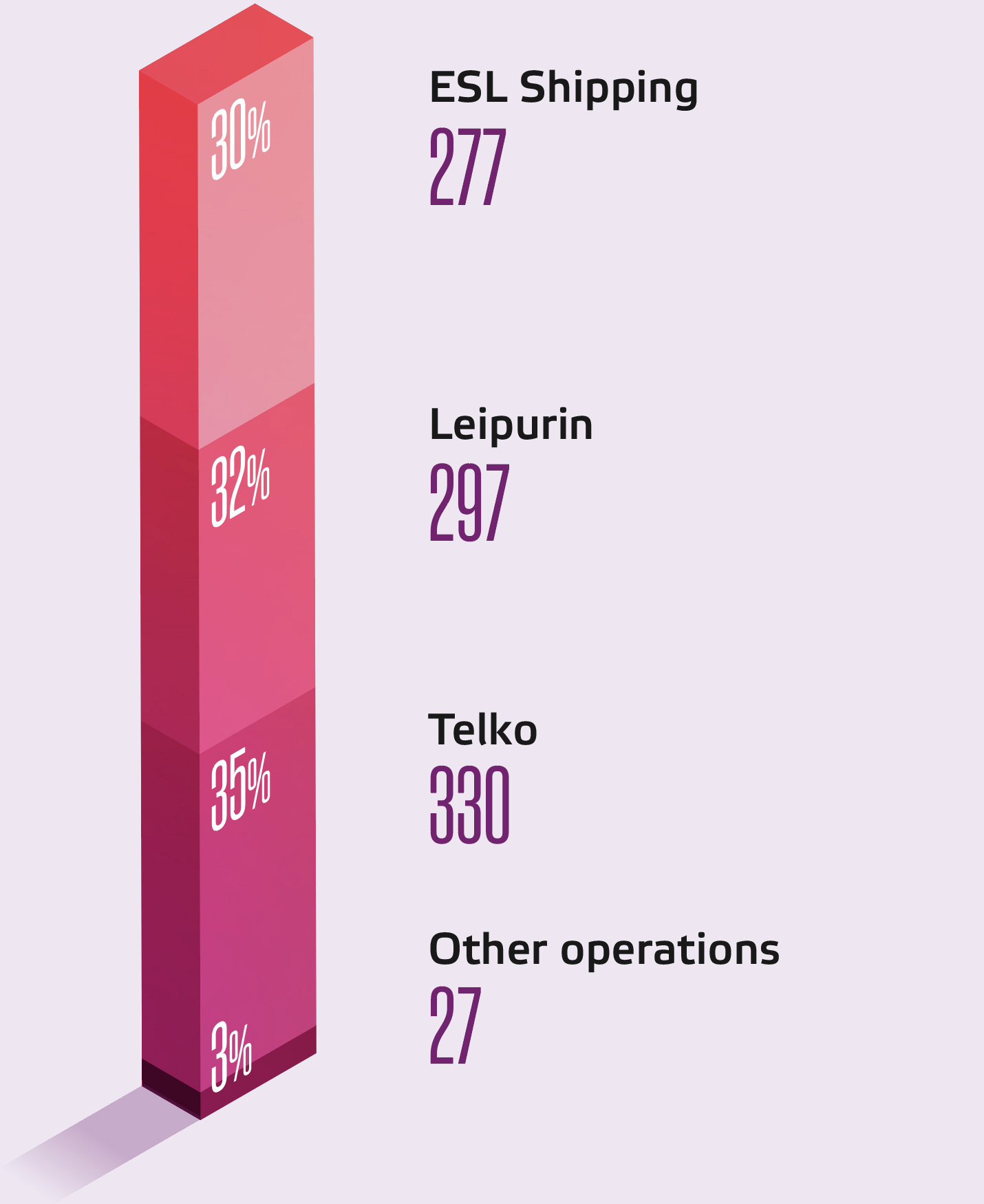 Personnel by segment: ESL Shipping 337   Leipurin 297   Telko 330   Other activity 27