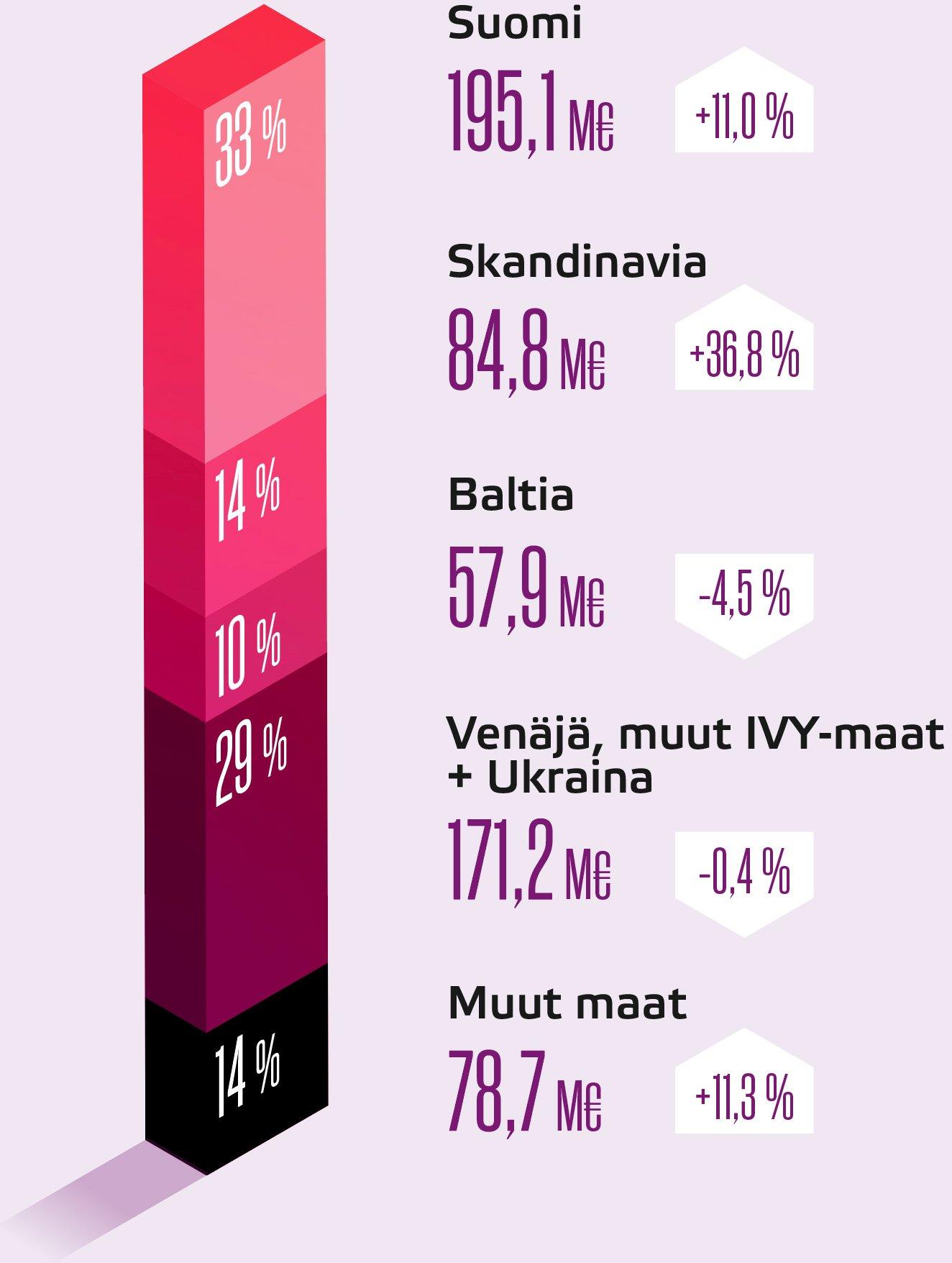 Liikevaihto markkina-alueittain | Suomi 195,1M€ | Skandinavia 84,8M€ | Baltia 57,9M€ | Venäjä, muut IVY-maat + Ukraina 171,2M€ | Muut maat 78,7M€