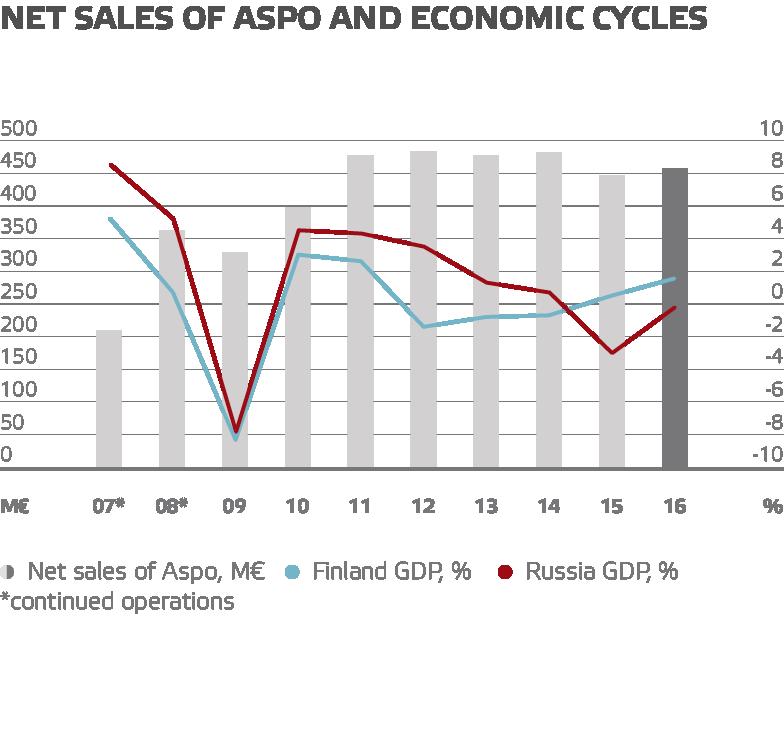 Net sales of aspo and economic cycles