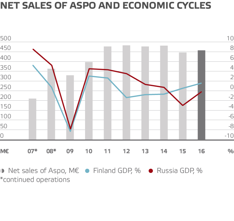 Net sales of aspo and economic cycles