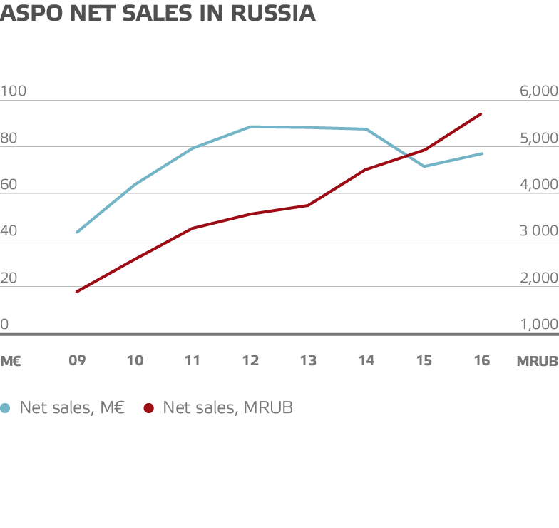 Aspo net sales in russia