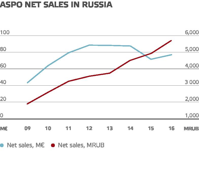 Aspo net sales in russia
