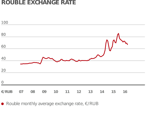 Rouble exchange rate